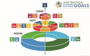 SDG's concentric