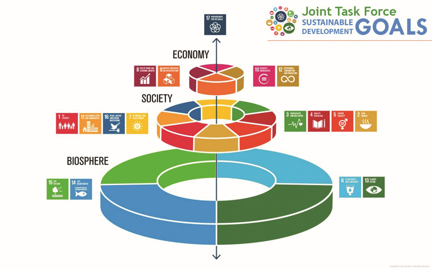 SDG's concentric