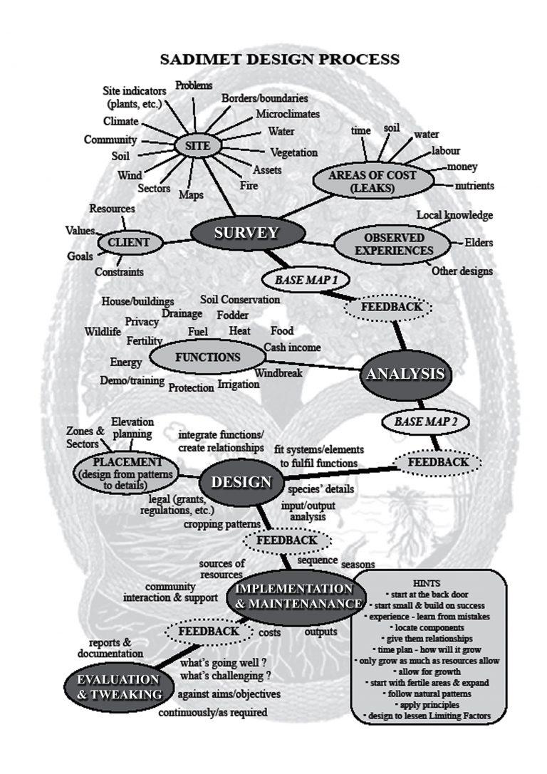 permaculture design model SADIMET