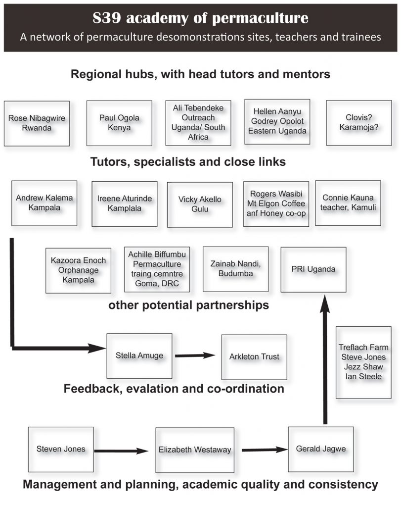 academy structure diagram